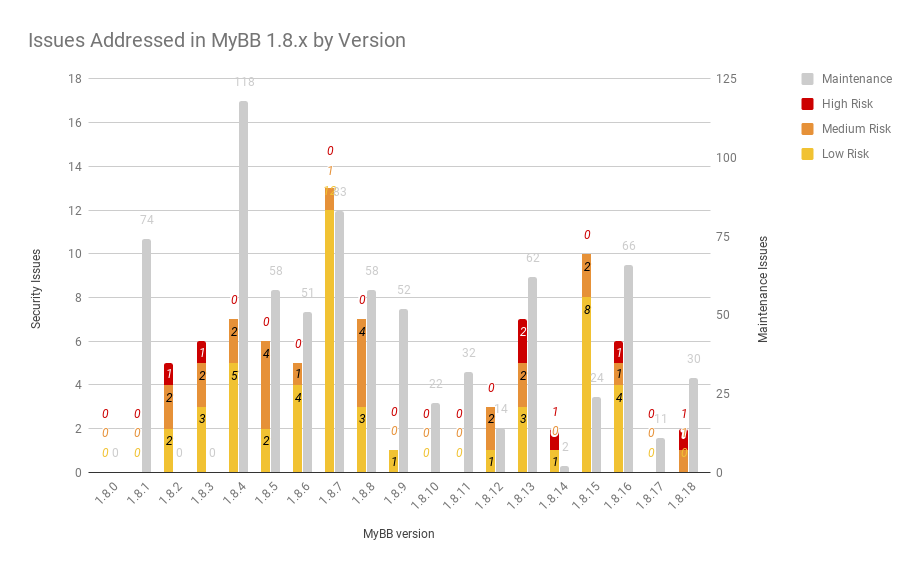 Issues Addressed in MyBB 1.8.x by Version